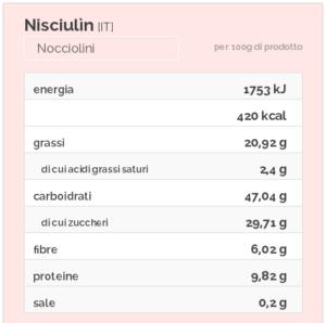 nisciulin nocciolini